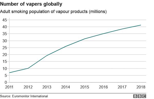 電子タバコユーザー推移グラフ